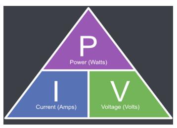 ohm power triangle