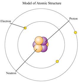 chemistry-Sub-Atomic
