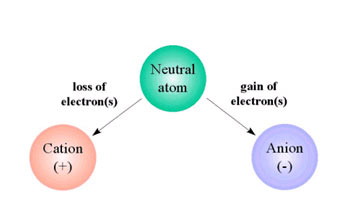 chemistry-ion