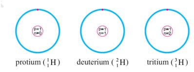 chemistry-Hydrogen