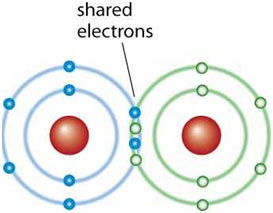 Covalent-Bond