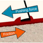Friction: Formula, Advantages & Disadvantages and Methods to reduce friction
