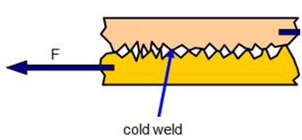 friction cold weld