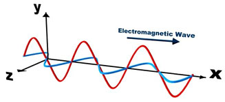 Electro-magnetic-waves