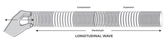 Longitudinal-waves