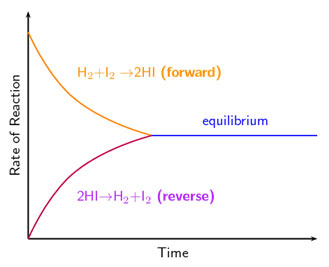 reaction-rate