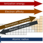 Trends in Periodic Table [Atomic Radius, Ionization Energy, Ionic Radius and More]