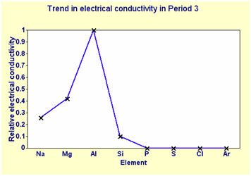 Electrical-Conductance
