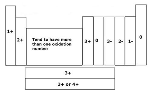 Oxidation-State