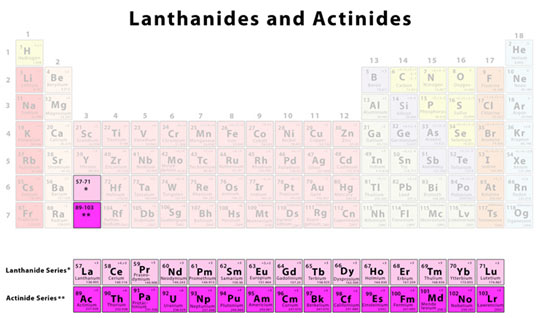Lanthanides-and-Actinides