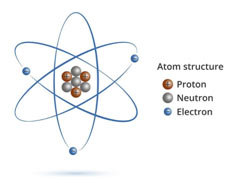 Sub-atomic-particles-featured