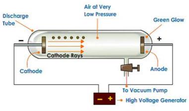 Cathode-rays
