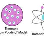 Atomic Models of John Dalton, Thomson's Plum pudding, Rutherford & Bohr