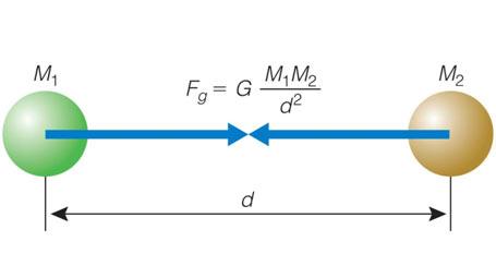 Law-of-Gravitation