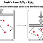 Boyle's Law {Definition, Formula, Experimental Verification & Graphical Explanation}