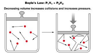 Boyle's-Law