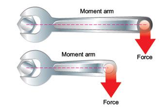Torque-explained