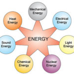 Forms of Energy & Law of Conservation of Energy