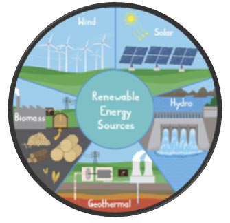 Renewable-Resource