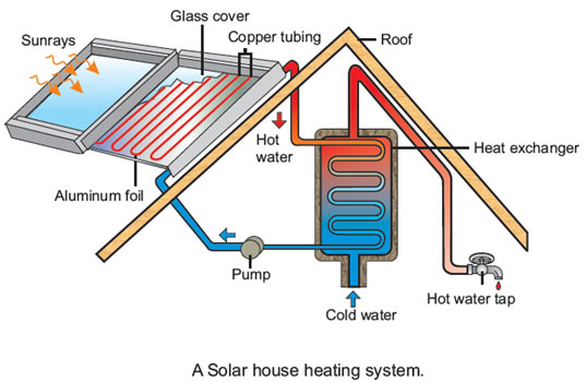 Solar-House-Heating