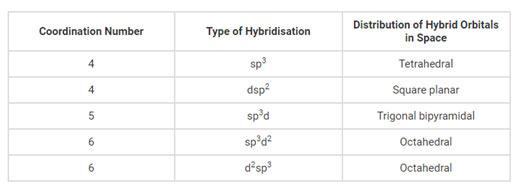 Types-of-Hybridization