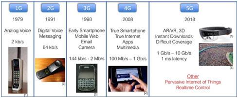 5G-comparison