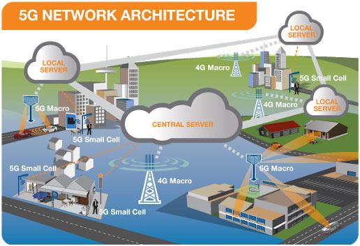 5G-architecture