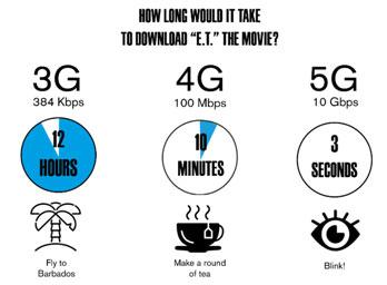 5G-download-compare