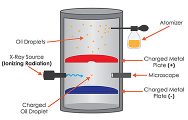 Charge-on-Electron
