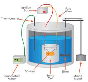 Bomb-Calorimeter