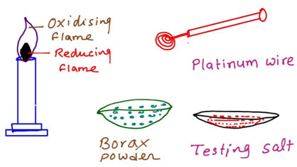 Borax-Bead-Test