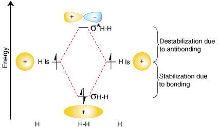 Molecular-Orbital-feat