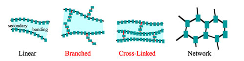 Branched-chain-Polymer