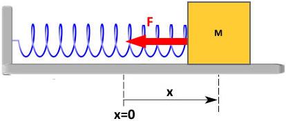 Simple-Harmonic-Motion