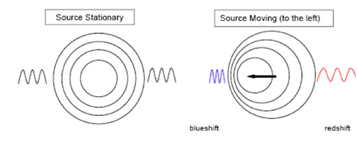 Types-of-Doppler-Shift