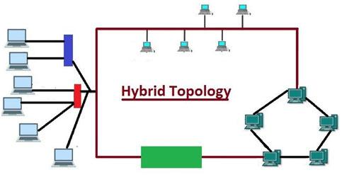 Hybrid-Topology