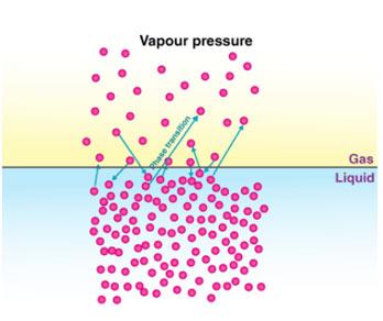 Vapour-Pressure