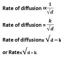Graham-Law-Diffusion