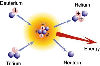 Fusion-Reaction-2