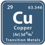 Copper [Occurrence, Properties, Uses and History of Copper]