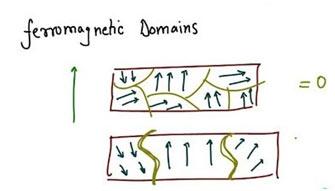 Theory-of-Ferromagnet