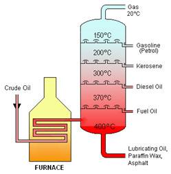 Cracking-of-Petroleum