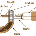 Screw Gauge: Parts, Working, and How to Take Reading