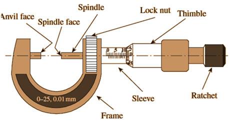 Screw-Gauge