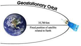 Geostationary-Orbits